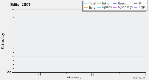Graphique des modifications 2007